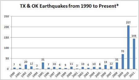 Texas earthquakes: Fracking is likely cause, study says - CNN.com